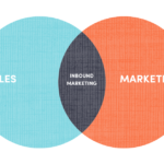 How Inbound Marketing Can Help a Grounded B2B Sales Team